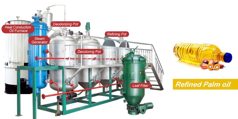 palm oil refining equipment set - 1-30 T/D Palm Oil Refining