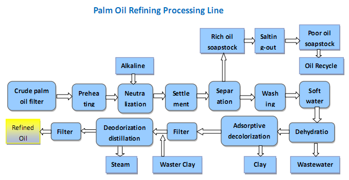 palm oil refining processing line 1 - Palm Oil Refinery